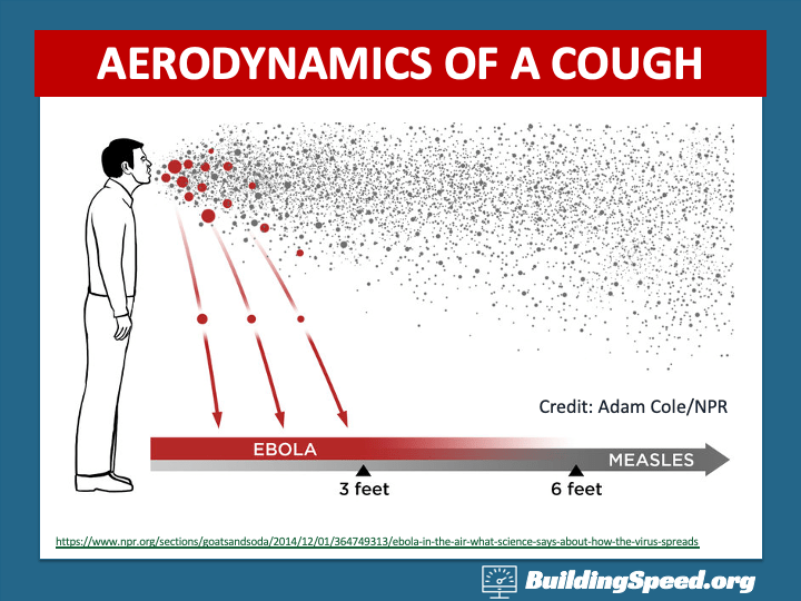 A cough or sneeze can spread virus-containing droplets six to ten feet in the air.