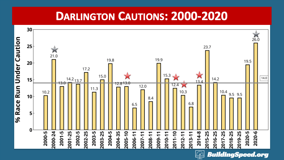A column chart of the percentage of the races run under caution at Darlington
