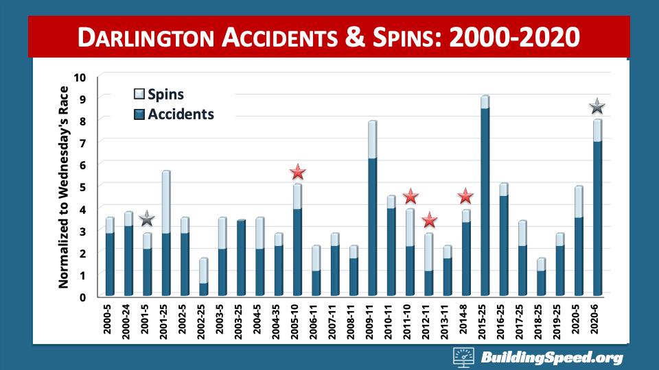 The numbers of accidents and spins at Darlington 2000-2020. The last two races had no practices.