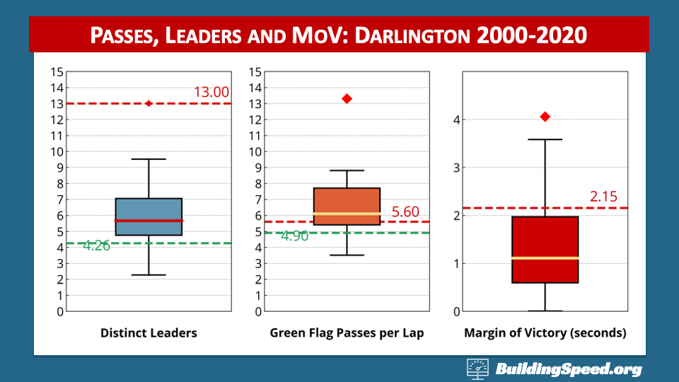 A box plot showing passing, number of leaders and margins of victory for Darlington 2000-2020