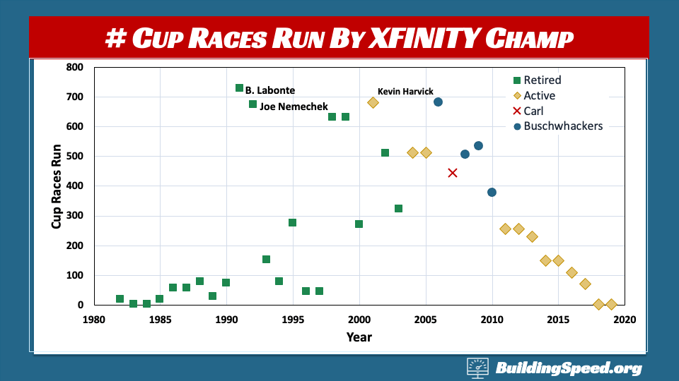 A scatter plot of the number of Cup races run by XFINITY Champions