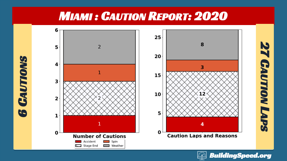 Homestead-Miami Race Report: Column charts showing the number of cautions and caution laps