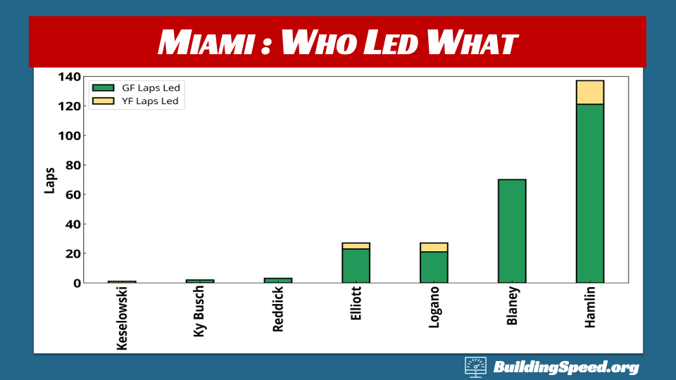 Homestead-Miami Race Report: A column chart showing who led under what flag