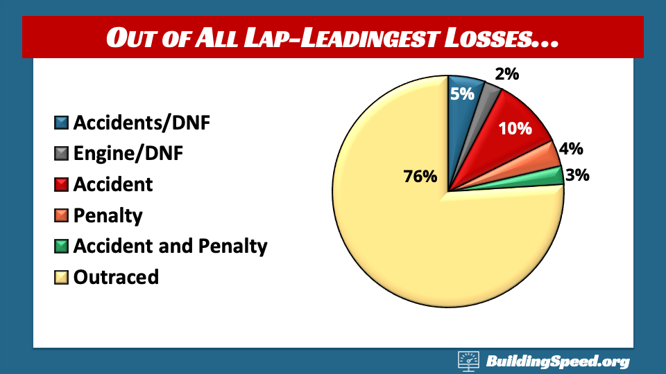 A pie chart showing the ultimate reasons why lap-leadingest drivers don't win
