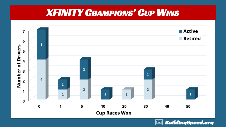 Bar plot showing number of Cup wins by XFINITY Champions 1991-2019
