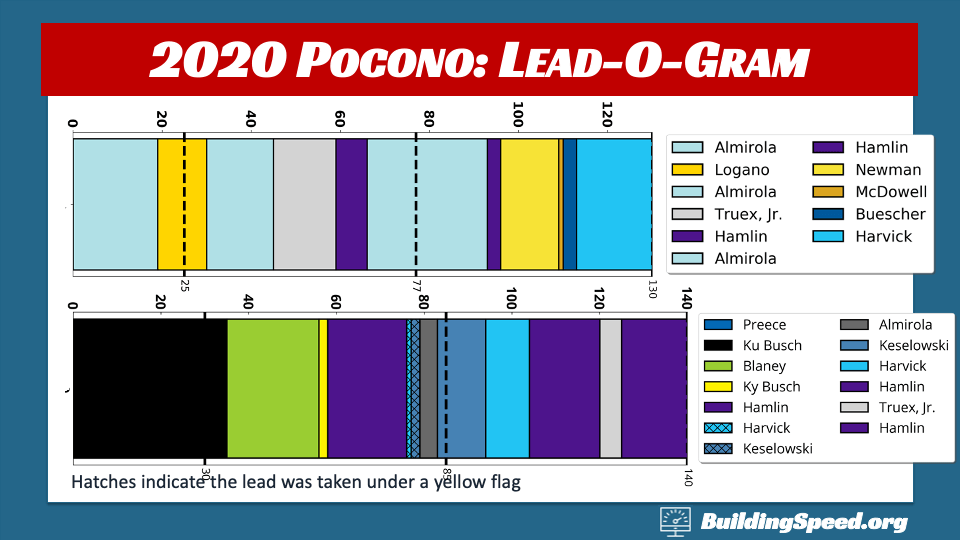 Pocono Leaders: The Lead-O-Grams for both Pocono Races showing that they had very little overlap in terms of leaders