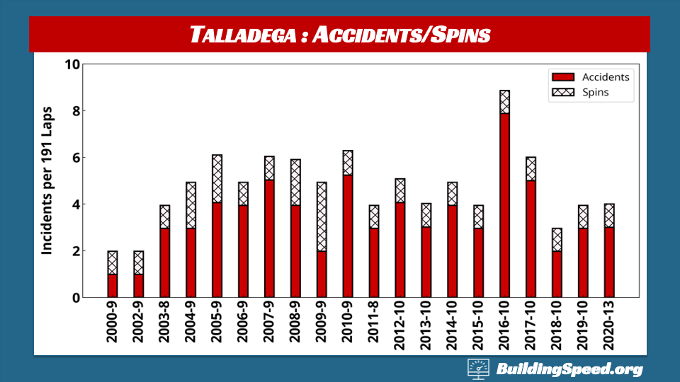 Talladega Race Report: A column chart showing accidents and spins at spring races since 2005