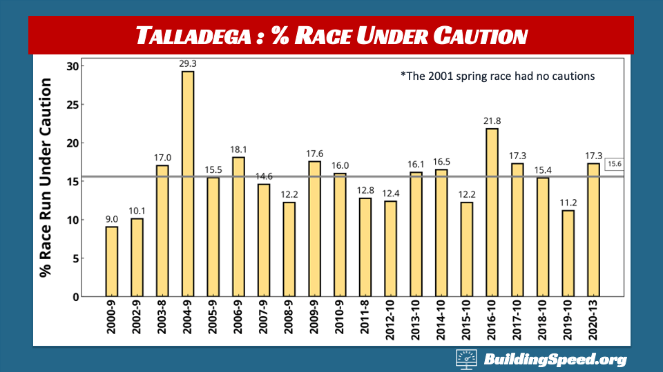 Talladega Race Report: A column chart showing percentage race under caution at spring races since 2000