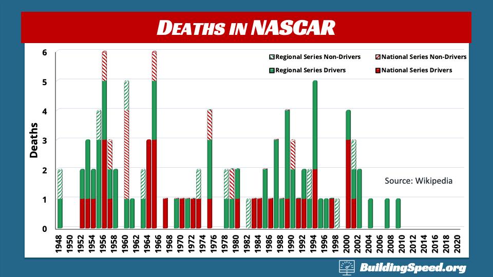 Death in NASCAR by year