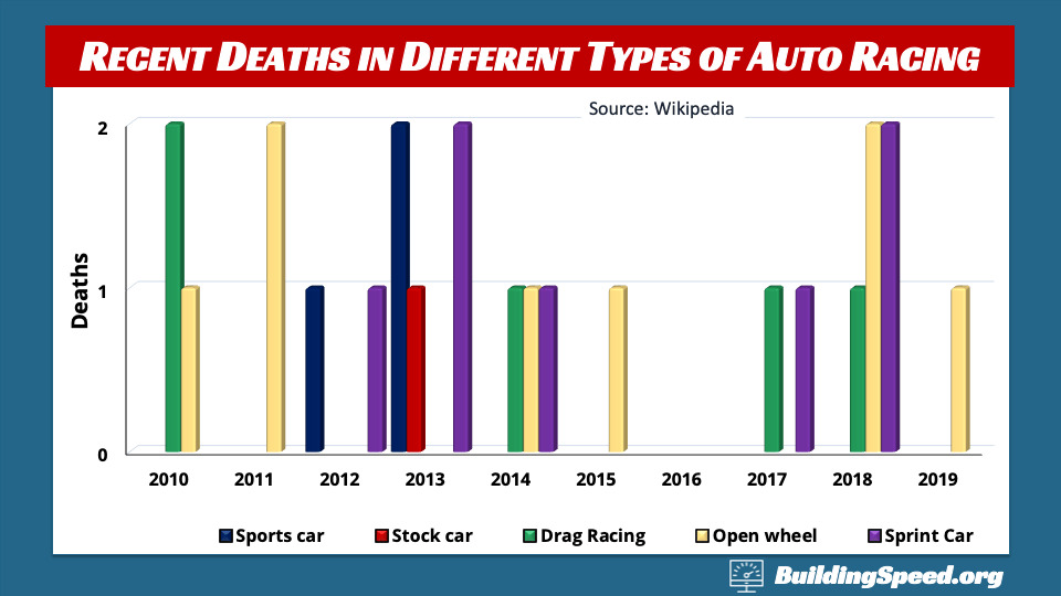 Recent deaths (since 2010) in a couple different motorsports