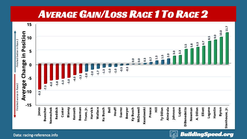 A column chart showing the average gain or loss in finishing position from race 1 to race 2 of a doubleheader