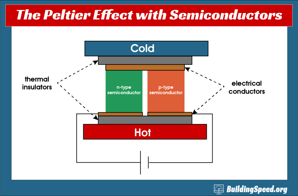A schematic of how the Peltier Effect works with semiconductors