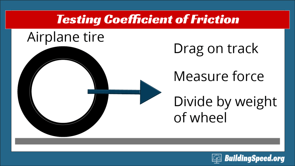 A diagram showing how to measure the coefficient of friction by dragging a tire