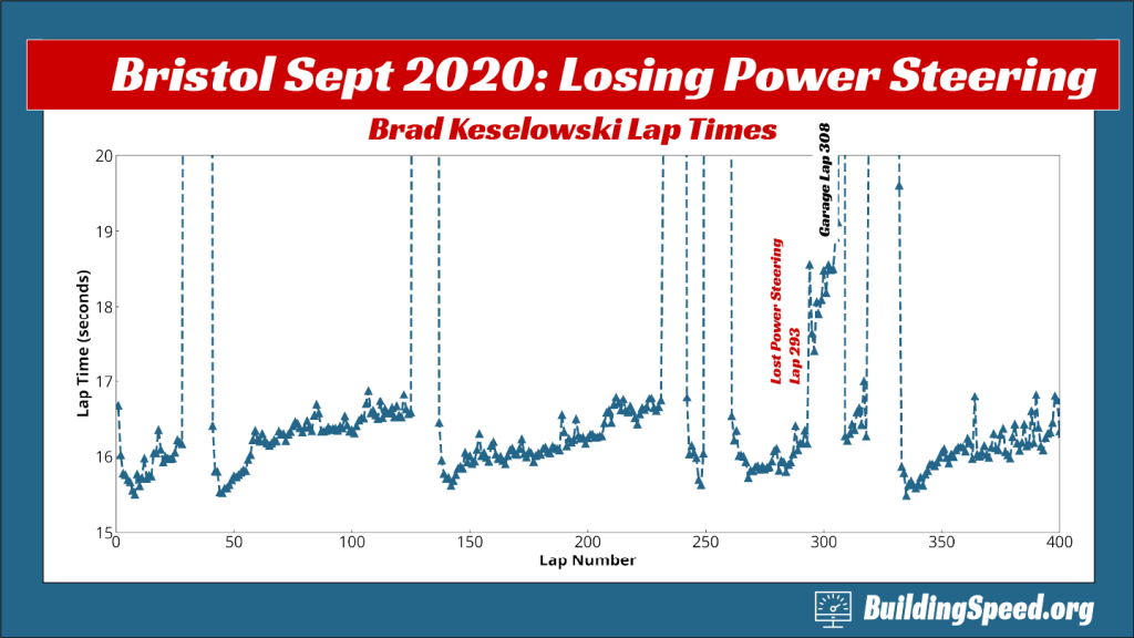 An line chart showing how power steering affects the laptimes for Brad Keselowski in the fall 2020 Bristol race