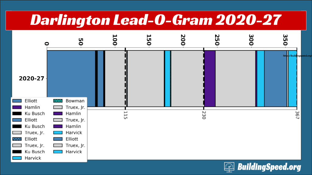 The Lead-O-Gram for Darlington, September 2020