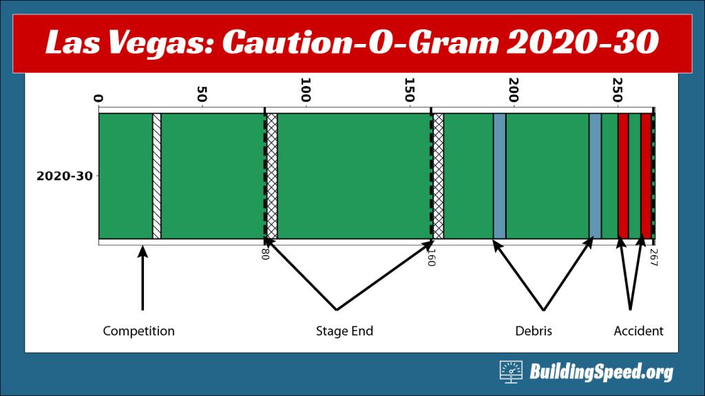 The Caution-O-Gram for 2020 Las Vegas II