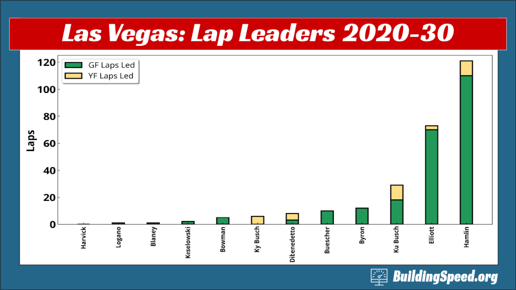 A bar chart showing who led laps and whether they were led under green or yellow for Las Vegas