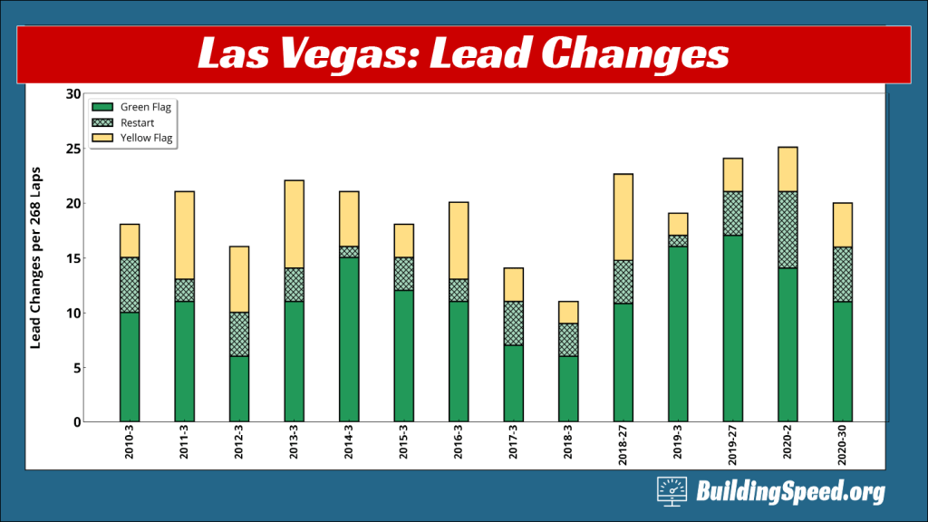 A bar chart showing the history of lead changes for Las Vegas