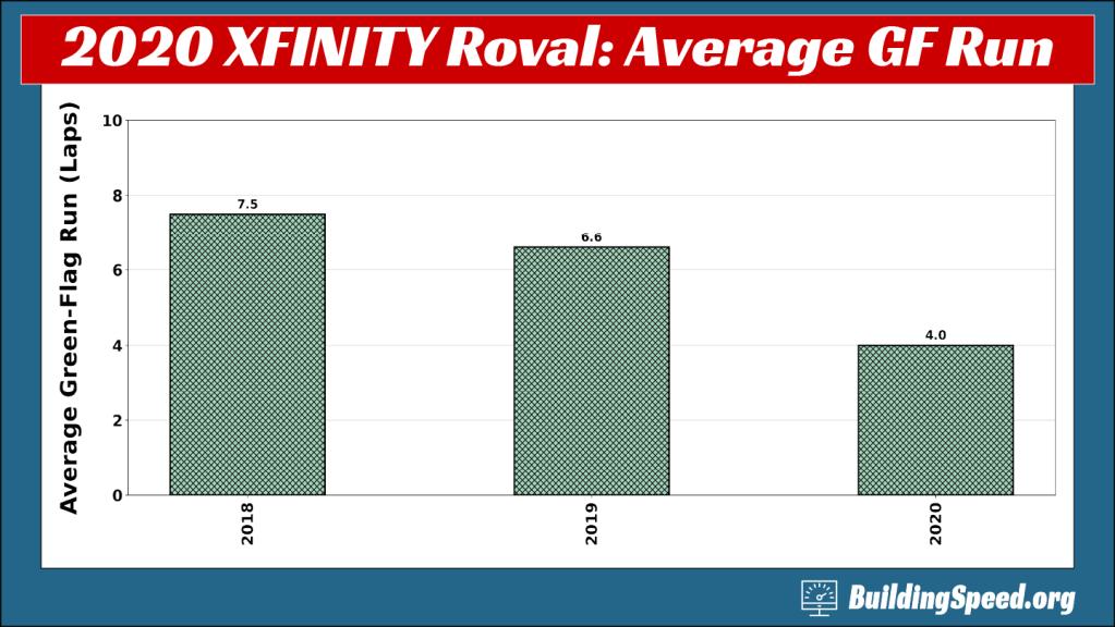 Racing in the rain decreased the average length of a green-flag run.