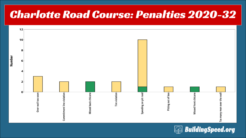Roval Rundown: A column chart of penalties assessed in the race