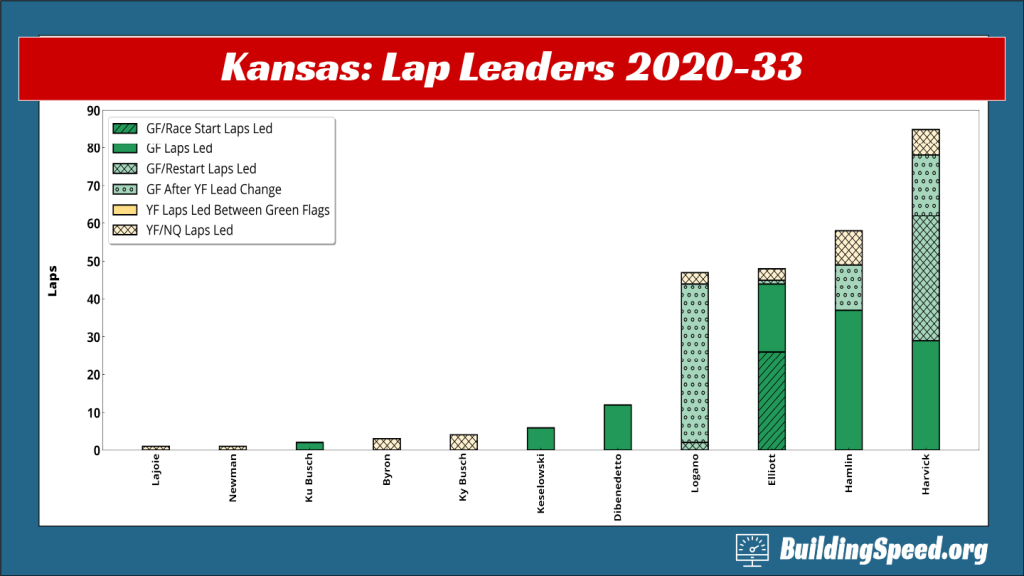 Which drivers led laps at Kansas 2020-33 and the conditions under which they took the lead