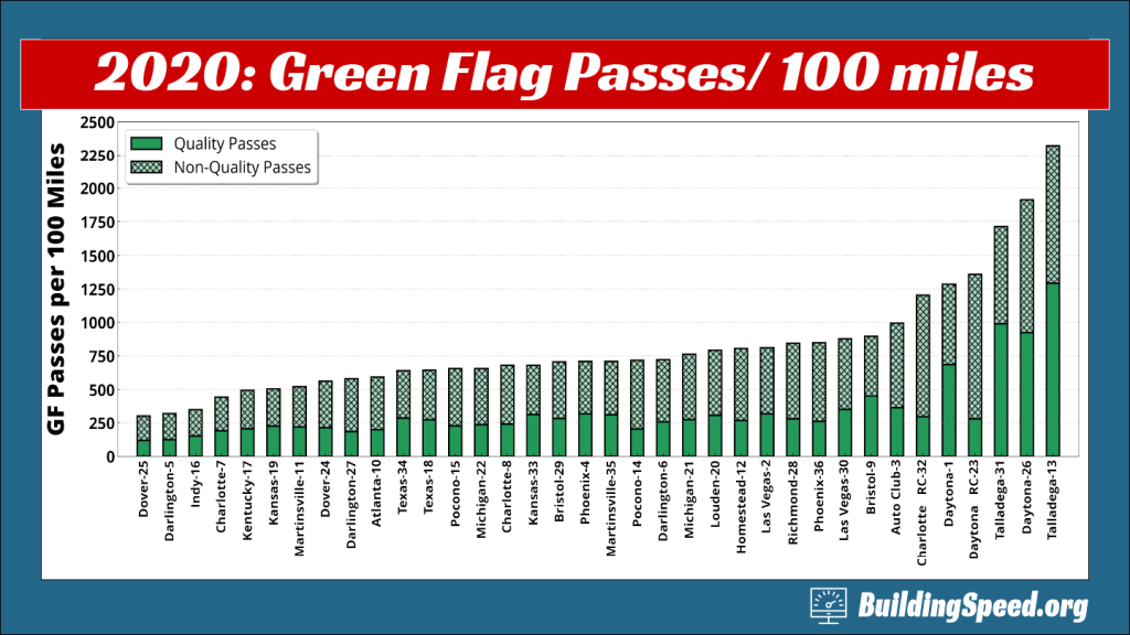 A column chart showing the rate of green flag passing per 100 miles for NASCAR by the Numbers
