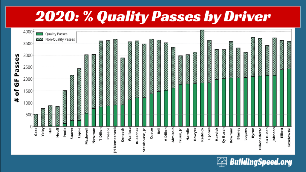 A column chart showing the total number of green-flag passes for each driver and the number of those passes considered quality passes