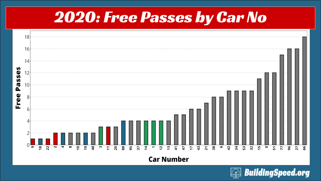 A column chart showing the number of free passes