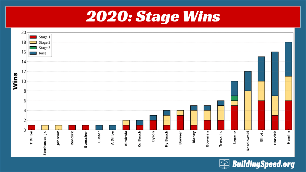 A compound column plot that shows which drivers won stages and races in 2020