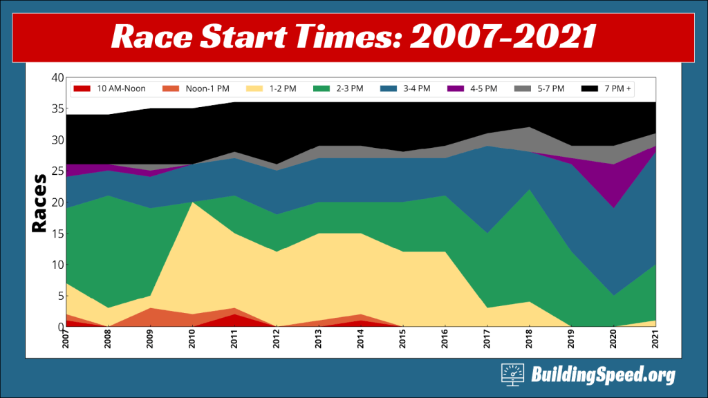 A waterfall graph showing how the race start times have changed from 2007-2020