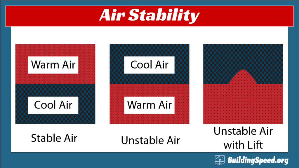 Images showing stable air, unstable air and unstable air plus lift, which is a requirement for thunderstorms