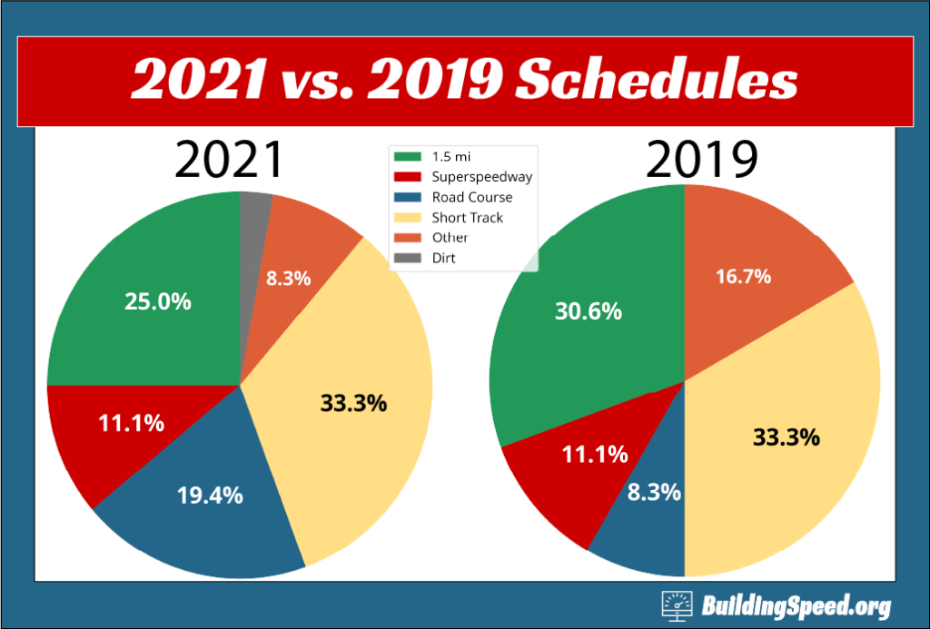 Pie charts comparing how the types of tracks on the NASCAR schedule have changed in 2021