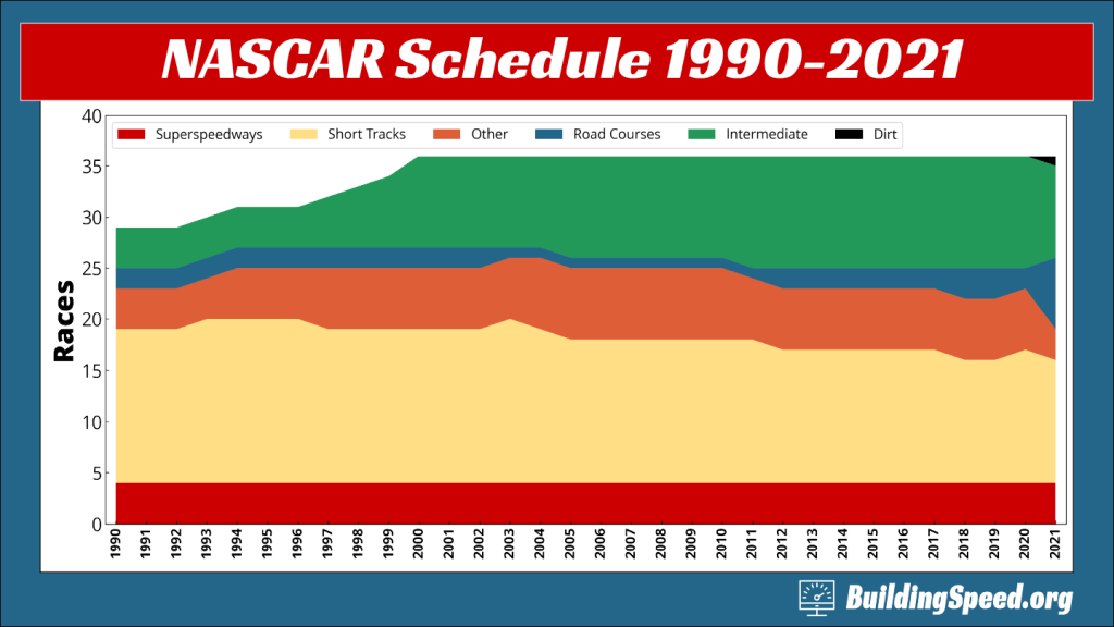 A waterfall graph showing the types of tracks on the NASCAR schedule from 1990-2021