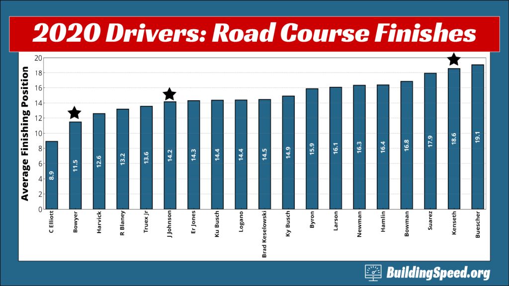 A column graph showing the career average finishes of drivers who drove in 2020