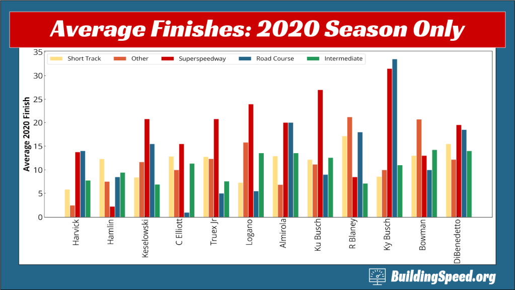 A grouped column graph showing leading drivers' average finishes for different types of tracks, based only on 2020 data