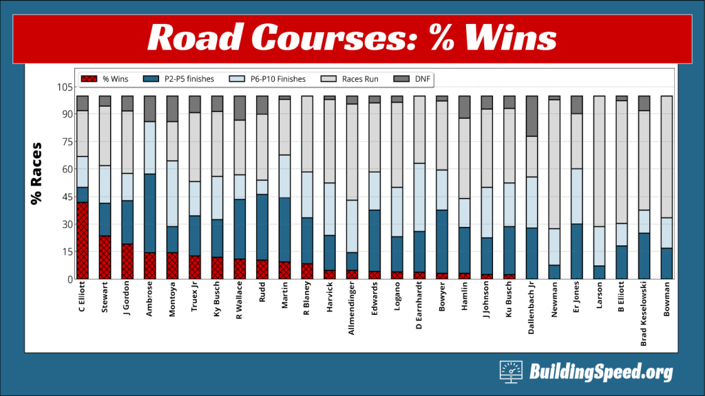 A stacked column chart showing the win percentage for drivers at road courses