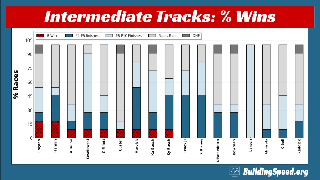 A column chart showing the win rate of 2021 drivers at intermediate tracks