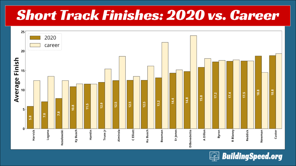 Comparing average finishing position for 2020 and career-wise