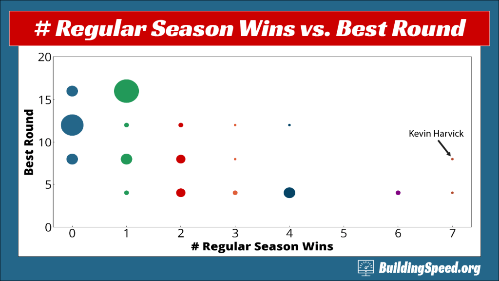 A scatter plot where the area of dot reflects the number of drivers. This shows how drivers coming in with different numbers of wins did in the playoffs