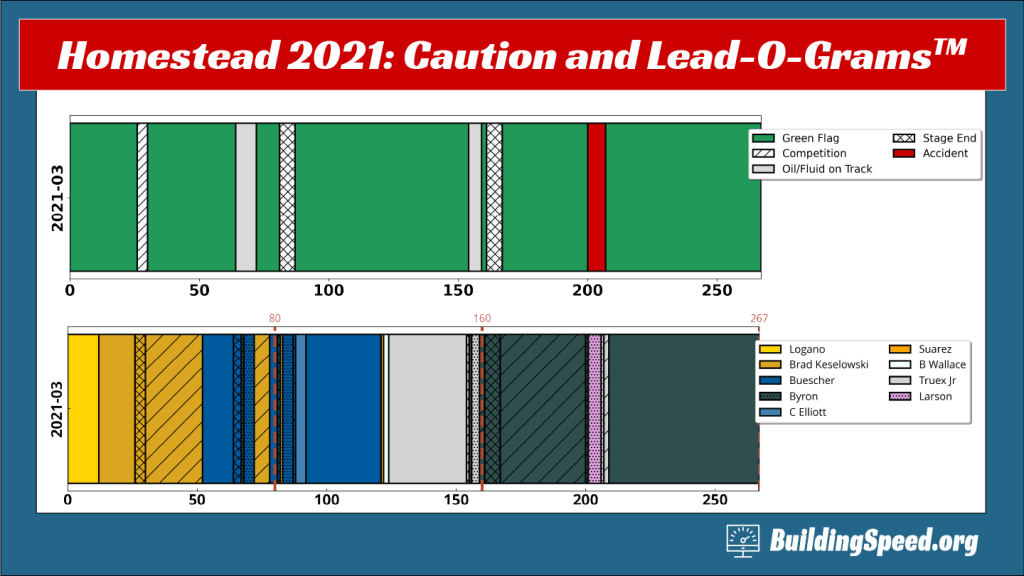 2021 Homestead race review caution- and lead-o-grams