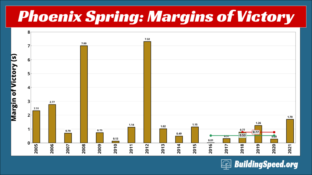 A column chart showing margins of victory for Spring Phoenix races since  2005