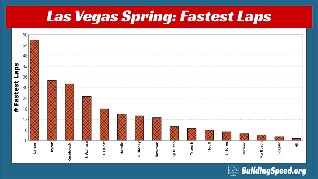 A column chart showing which drivers had fastest laps