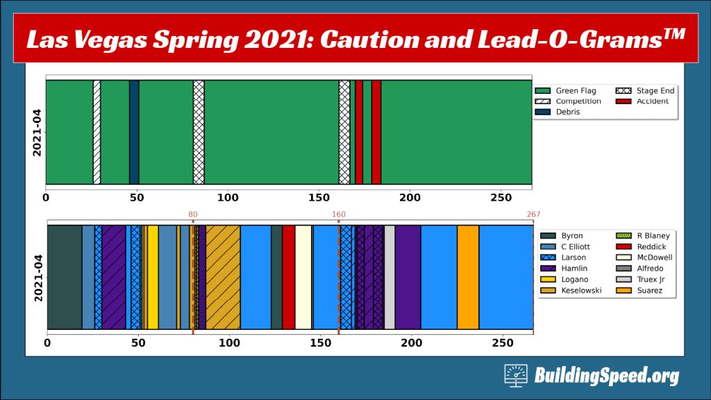 Lead-O-Gram and Caution-O-Gram for the Spring 2021 Las Vegas Race