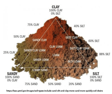 A graphic showing how sand, silt and clay combine to form different kinds of soil