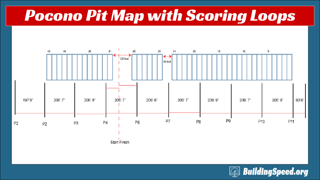 A diagram showing the scoring loops for Pocono in 2012. They were changed in 2016