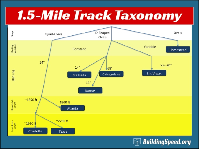 A track taxonomy: a pictorial classification of 1.5-mile 'cookie cutter' tracks.