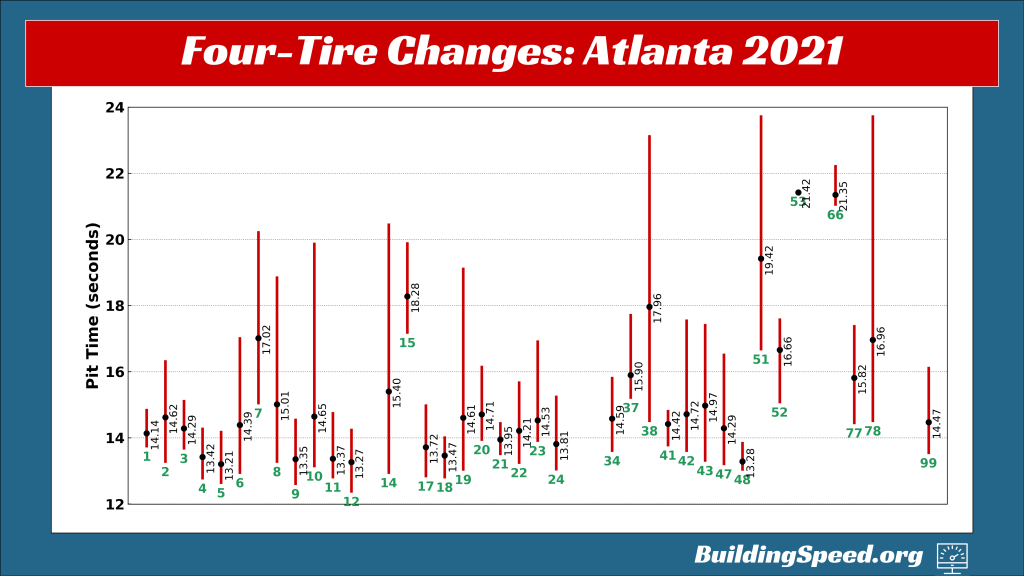 A graph showing the mean time, along with the fastest and slowest times for four-tire changes at the 2021 Atlanta race.