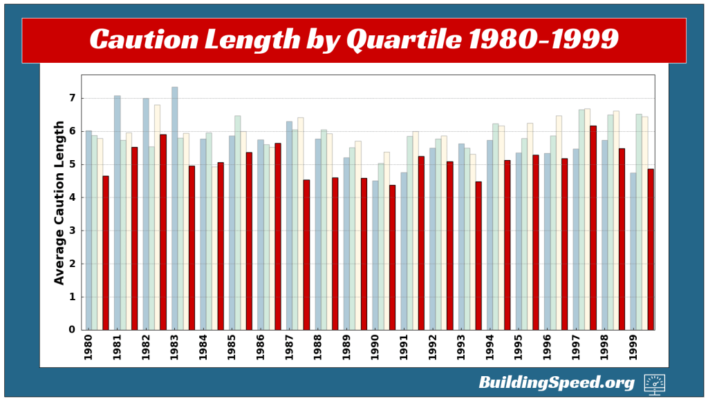 A vertical column chart showing the average caution lengths for the four quarters of races from 1980-1999