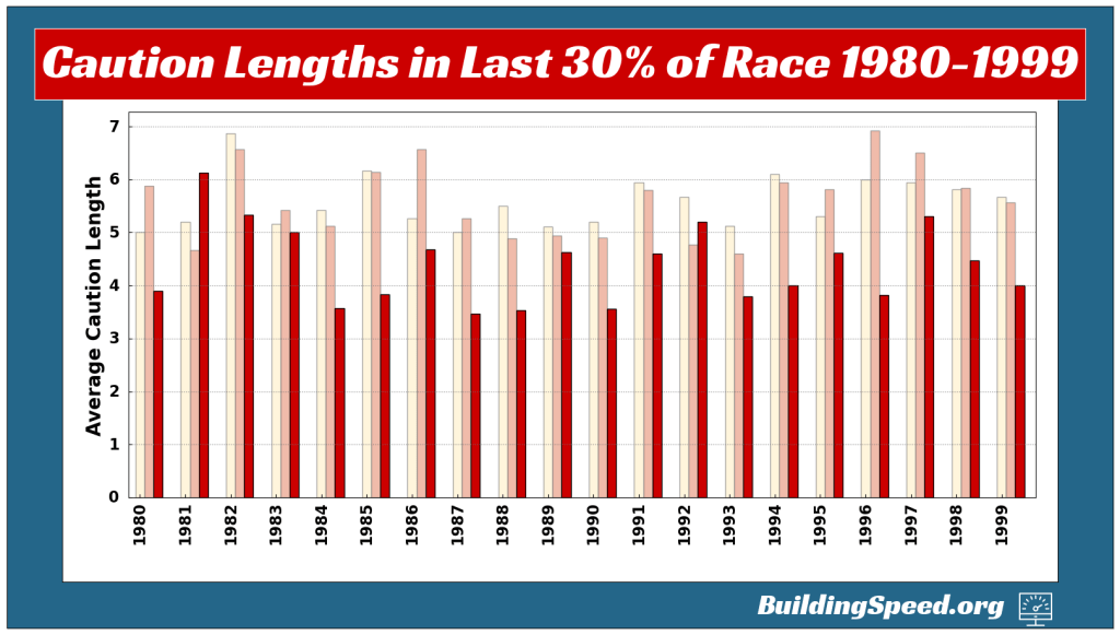 A vertical column chart showing the average caution lengths for last three tenths of races from 1980-1999