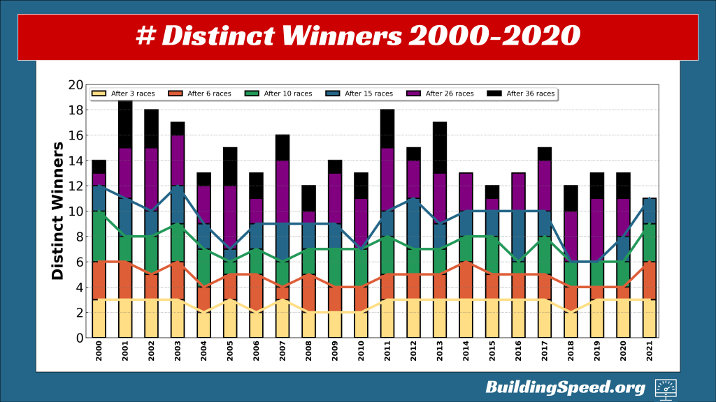 A stacked vertical bar graph showing the number of distinct winners after 3, 6, 10, 15, 26, and 36 races from 2000 to 2021